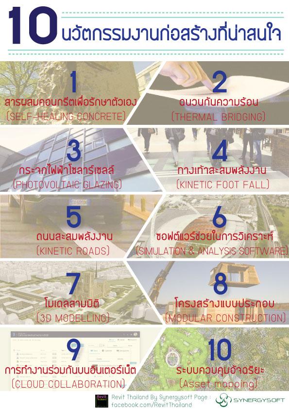 10 innovations