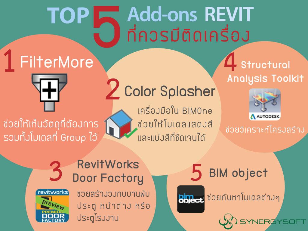 Synergysoft : ซินเนอร์จี้ซอฟต์ - [คลิป] TOP 5 Add-on Revit